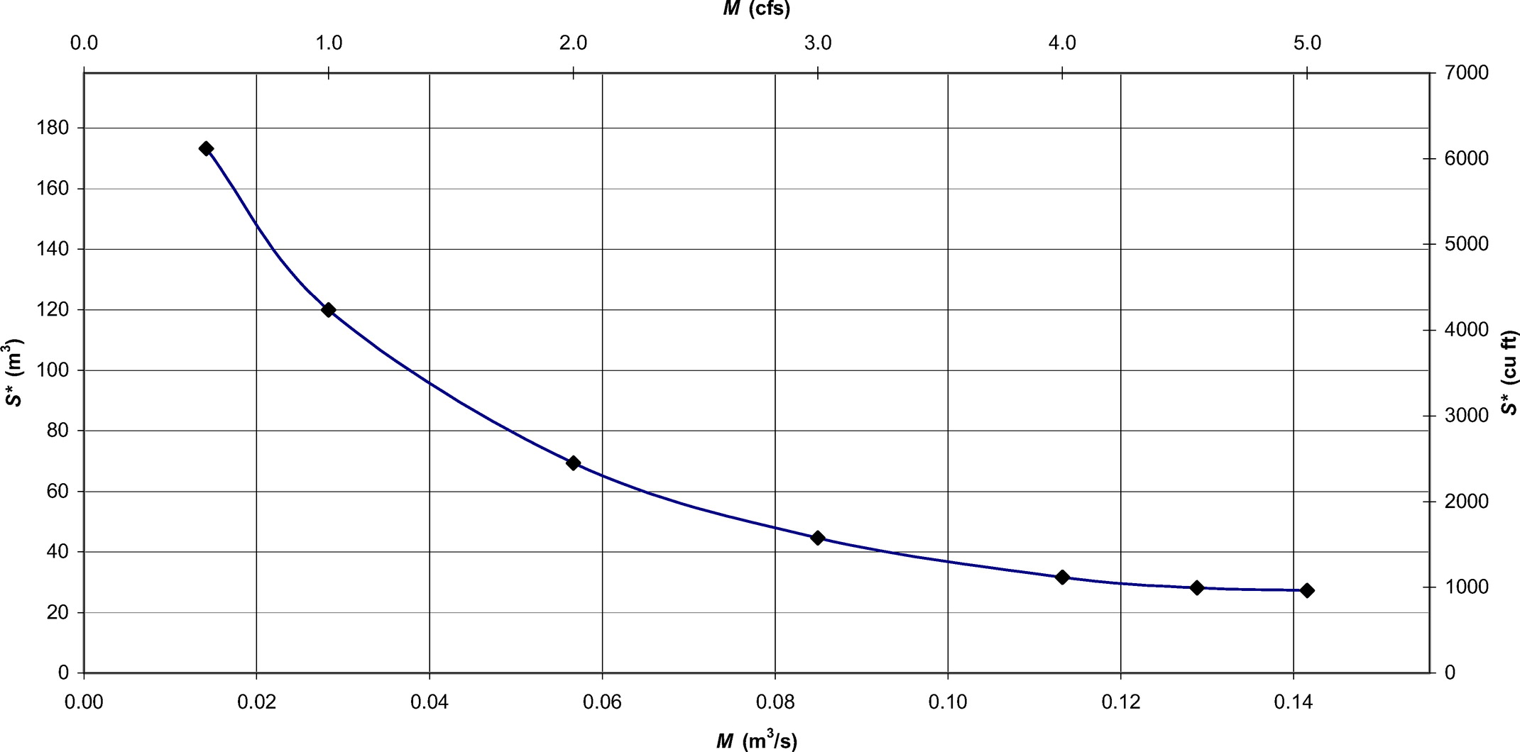 Generalized Method for Storm-Water Pumping Station Design