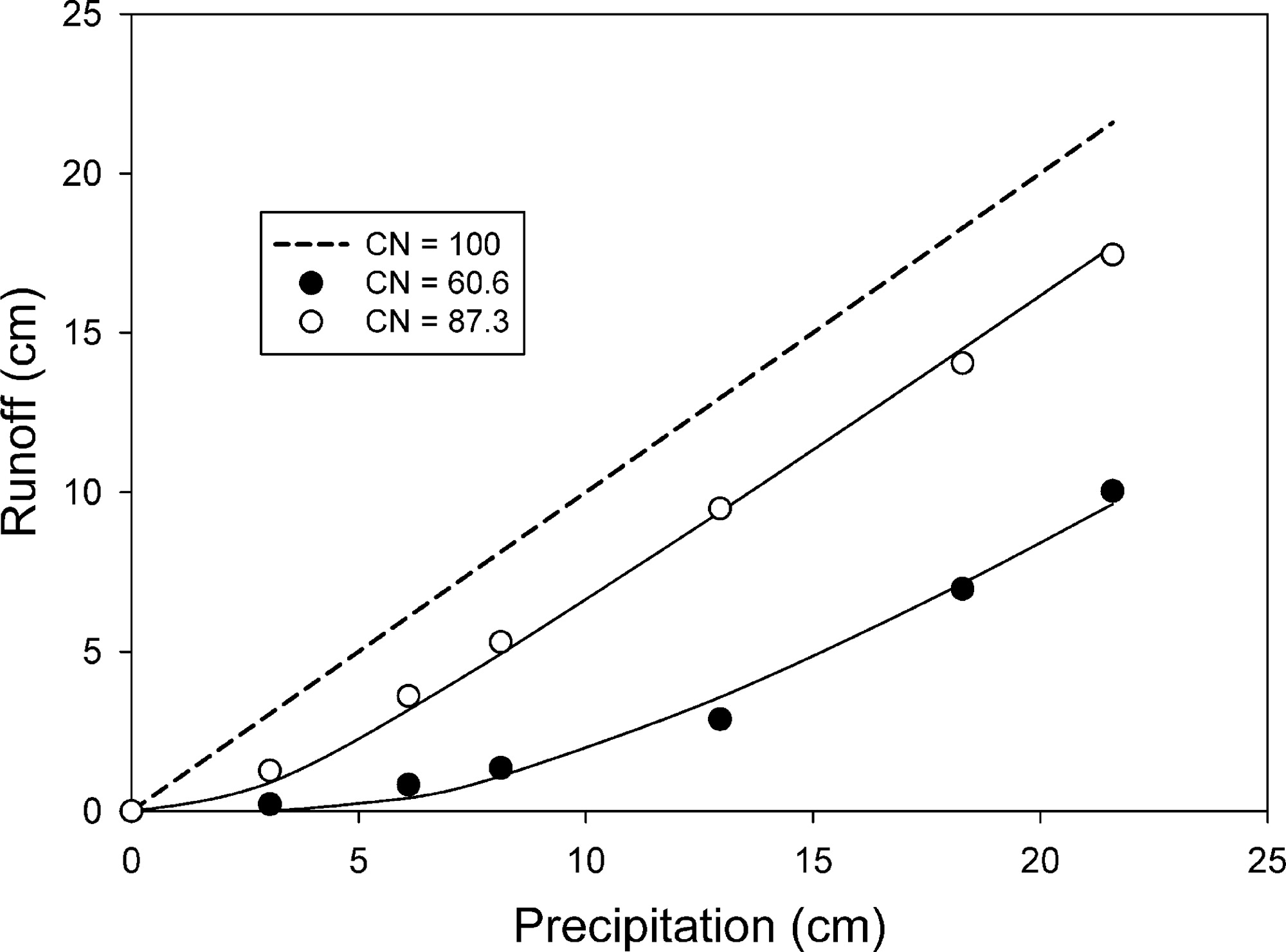 effective curve number and hydrologic design of pervious concrete
