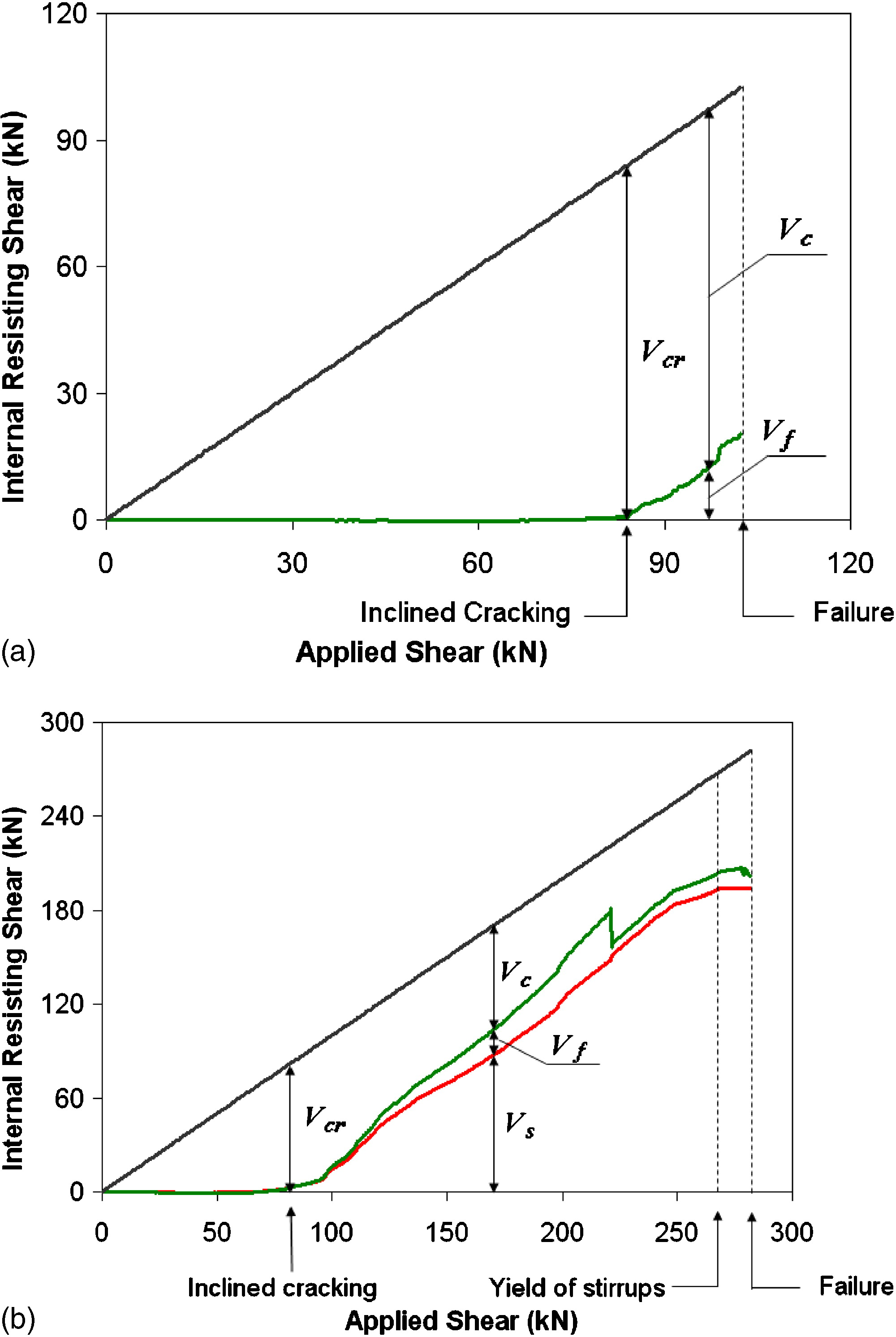 Mechanisms Of Shear Resistance Concrete Beams Strengthened In Problem 403 And Moment Diagrams Strength Materials Review With Externally Bonded Frp Journal Composites For Construction Vol 12 No 5