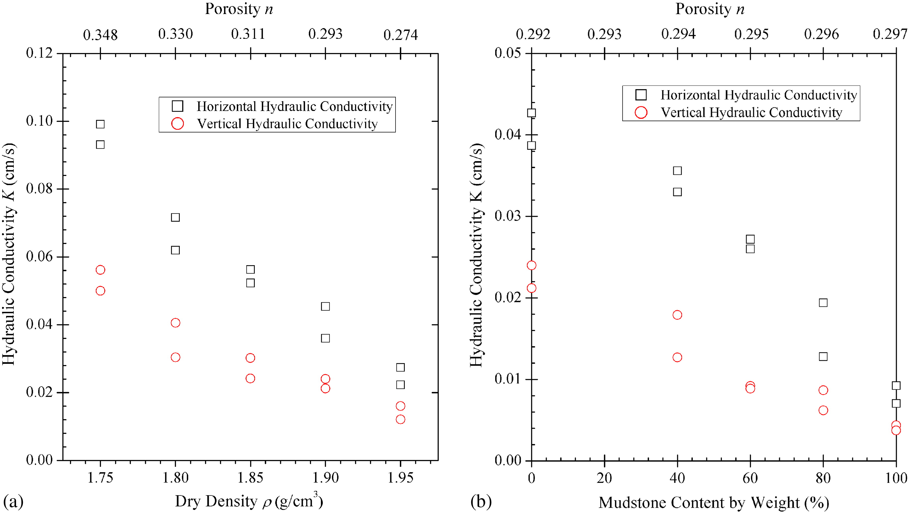 Experimental Study On The Anisotropic Hydraulic Conductivity