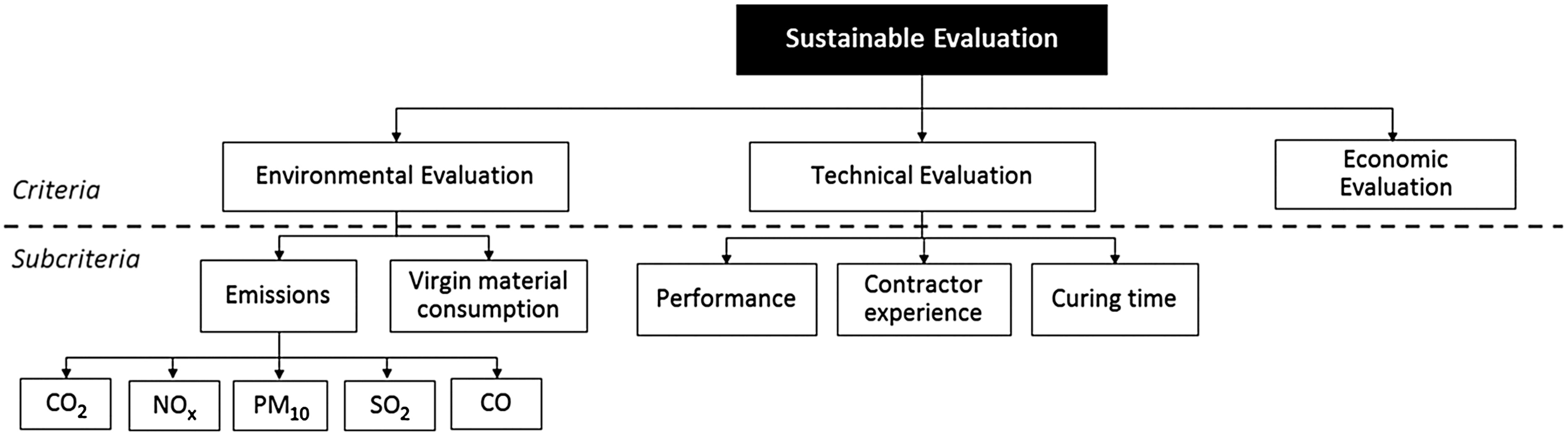 Sustainability Evaluation of Pavement Technologies through
