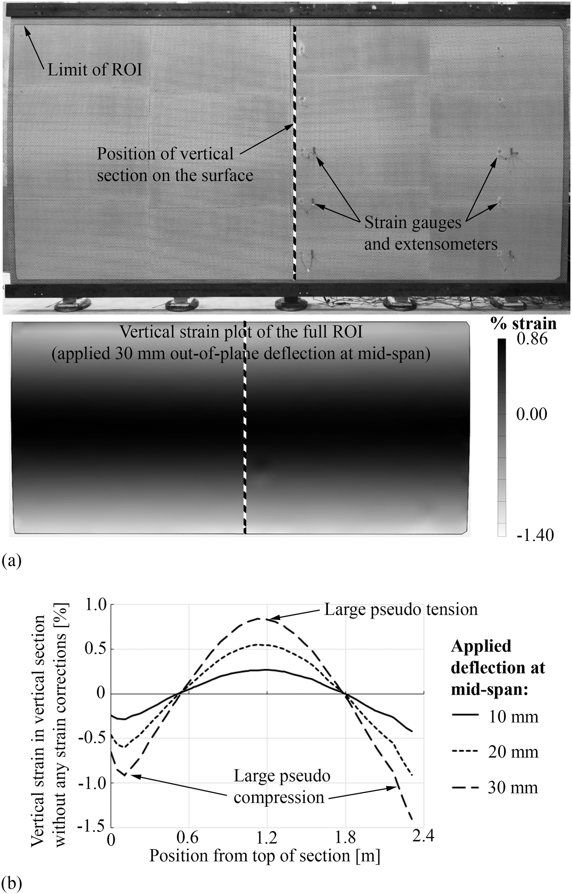 Surface Rotation Correction and Strain Precision of Wide