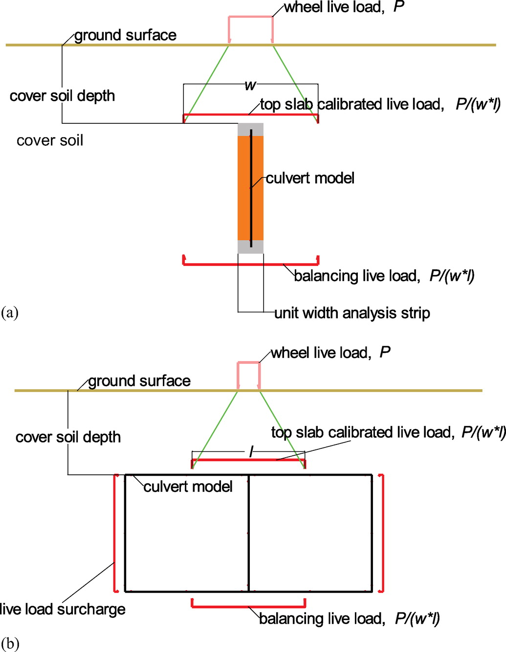 Improved Load Rating of Reinforced-Concrete Box Culverts Using Depth