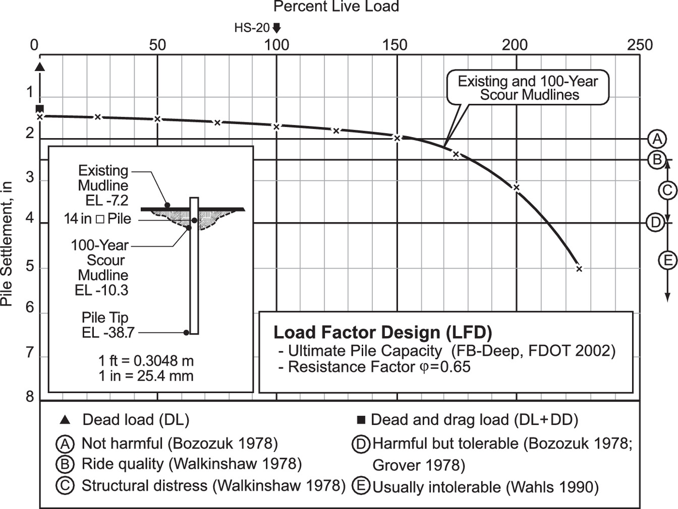 Integrated Bridge Load Rating Allowing Rational Assessment