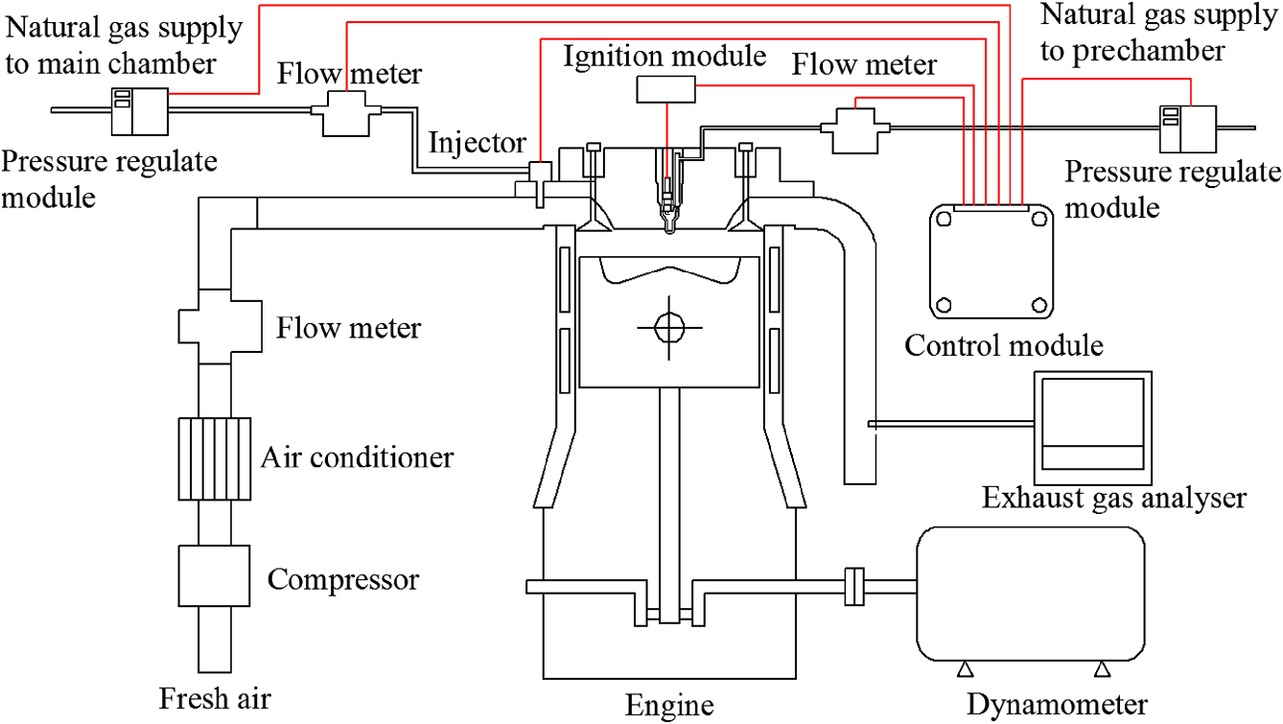 Investigation Of Performance And Emission Characteristics On A Large Eddy Current Sensor Emerson Circuit Diagram Bore Spark Ignition Natural Gas Engine With Scavenged Prechamber Miller Cycle