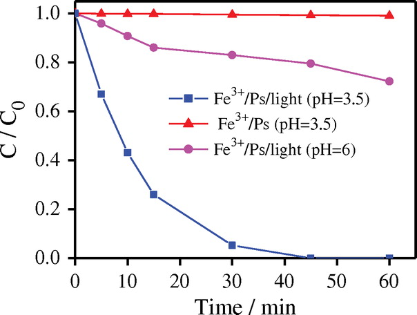 Simulated Sunlight Enhanced X3b Degradation By Persulfate Activated
