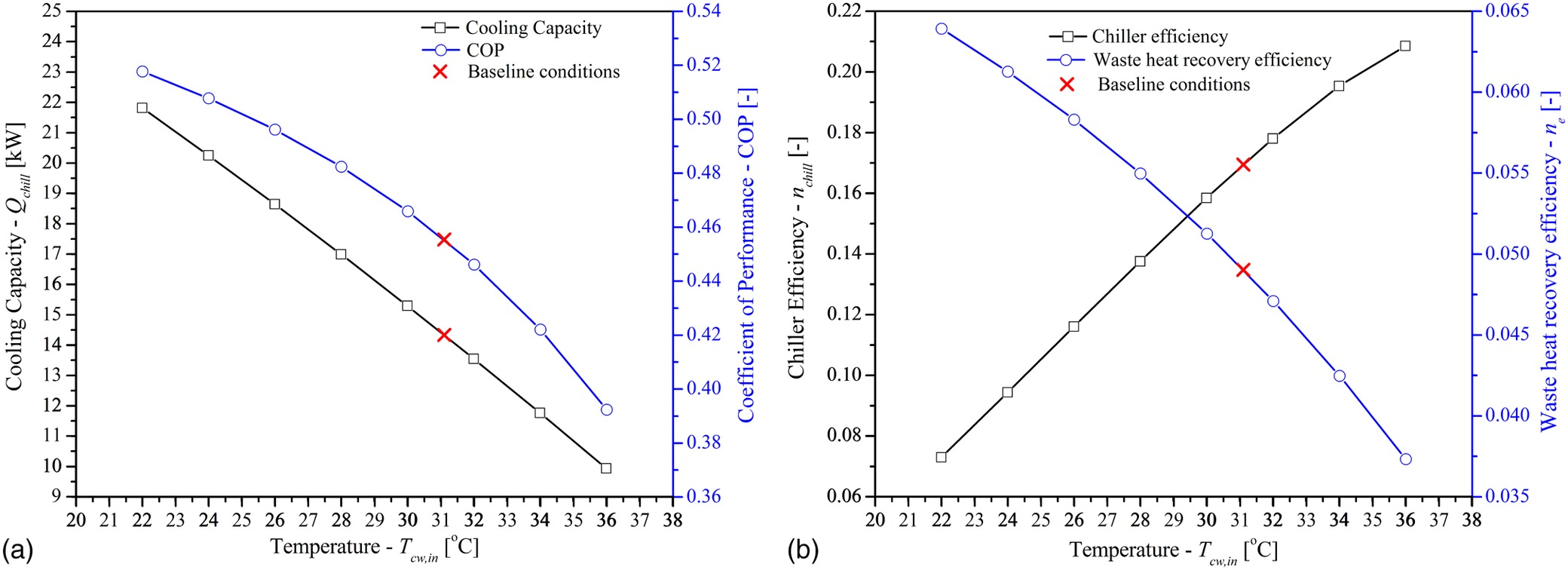 Parametric Study Of A Single Stage Two Bed Adsorption Chiller Temperature Deviation Indicator Circuit Using 741 Journal Energy Engineering Vol 143 No 4
