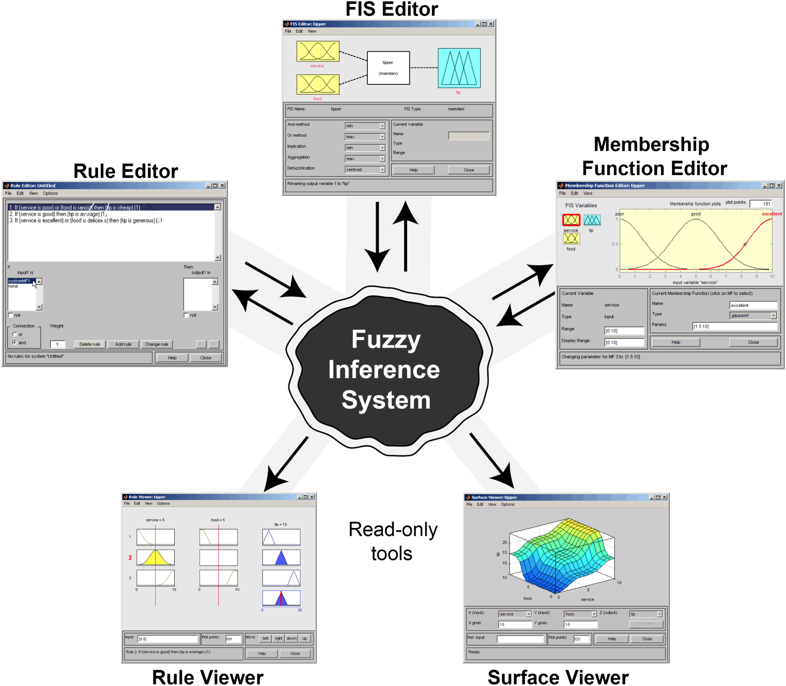 Fuzzy Assessment Model to Estimate the Probability of Delay