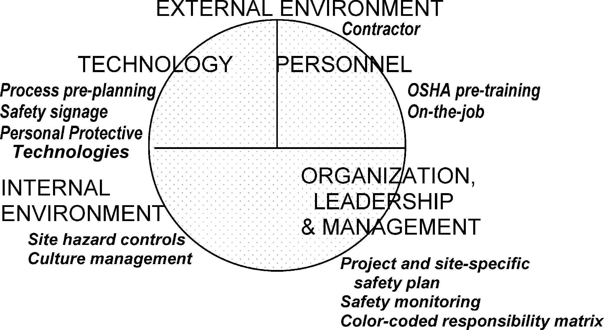 Design Development and Deployment of a Rapid Universal Safety and – Site Safety Plan Osha