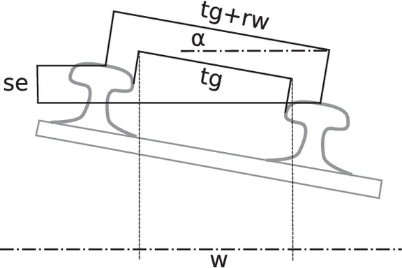 Estimating the Accuracy of Track-Surveying Trolley