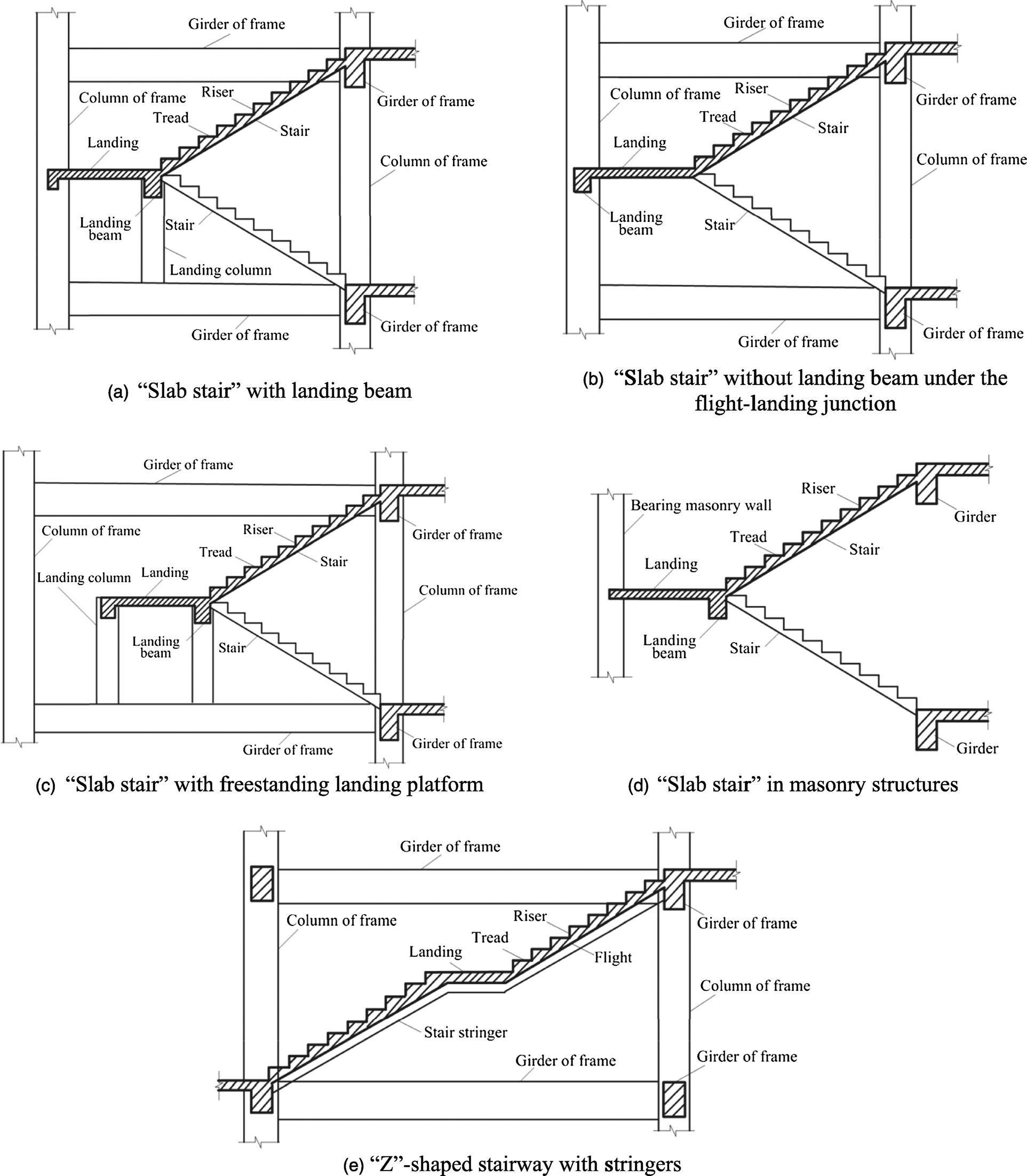 seismic performance of reinforced-concrete stairways during the 2008  wenchuan earthquake | journal of performance of constructed facilities |  vol 27, no 6