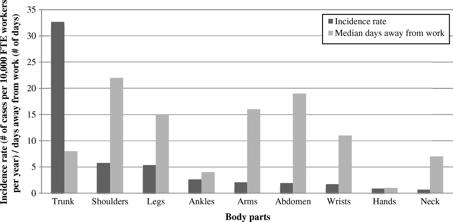 Risk Assessment Of Work Related Musculoskeletal Disorders In Haas Encoder Wiring Diagram Construction State The Art Review Journal Engineering And Management