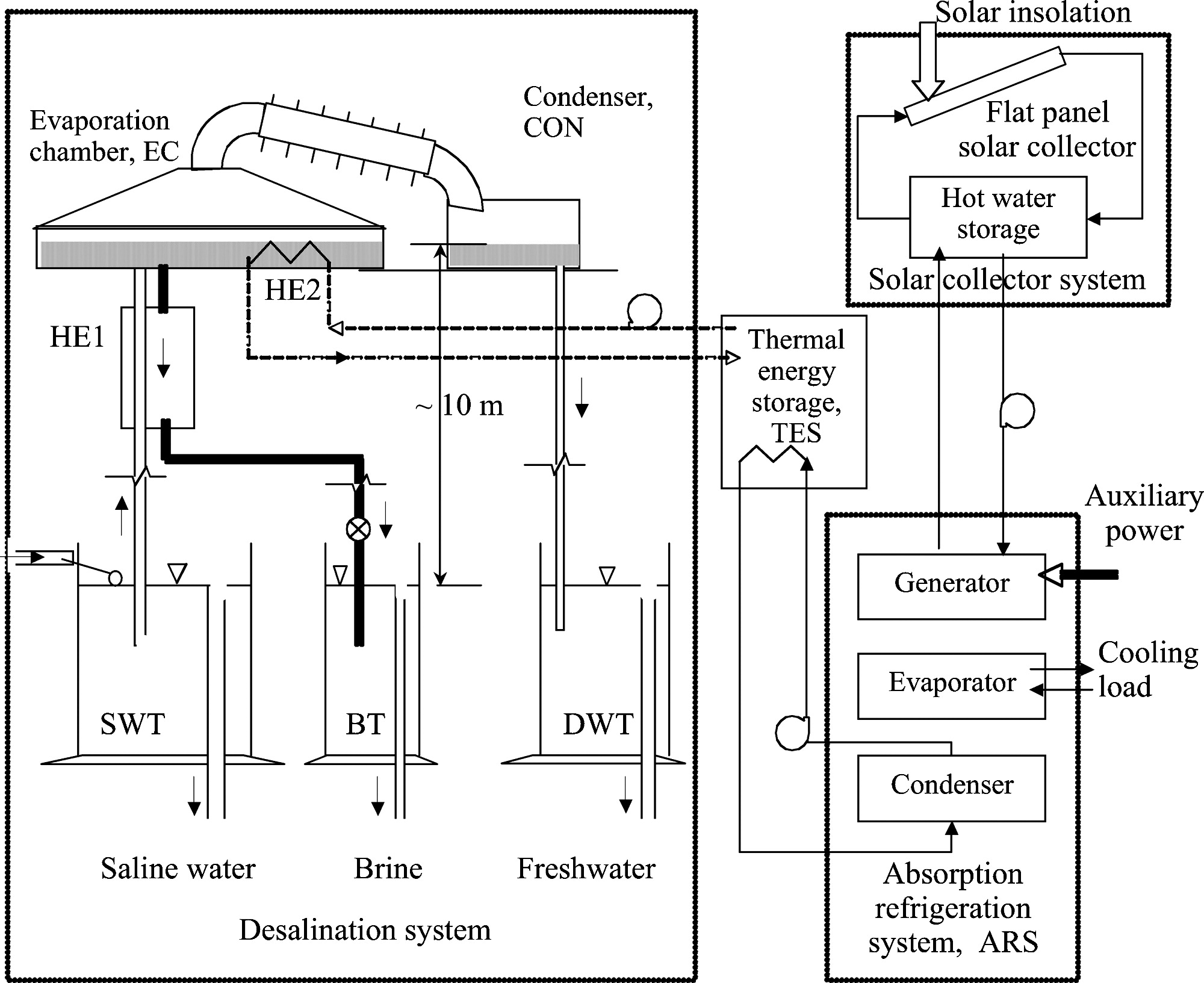 Desalination Using Low Grade Heat Sources