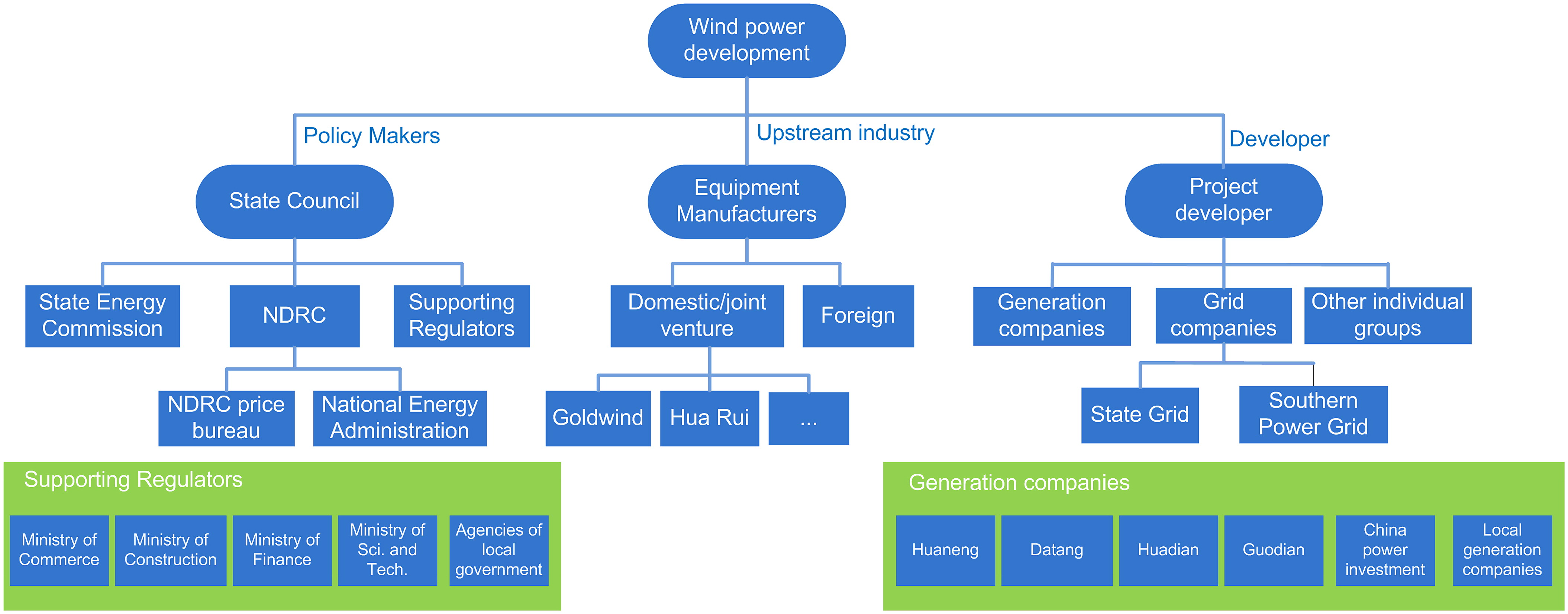 Cost Analysis and Pricing Policy of Wind Power in China