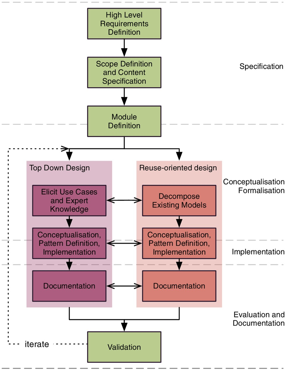 Enabling Data Integration In The Rail Industry Using RDF And OWL: The  RaCoOn Ontology | ASCE ASME Journal Of Risk And Uncertainty In Engineering  Systems, ...