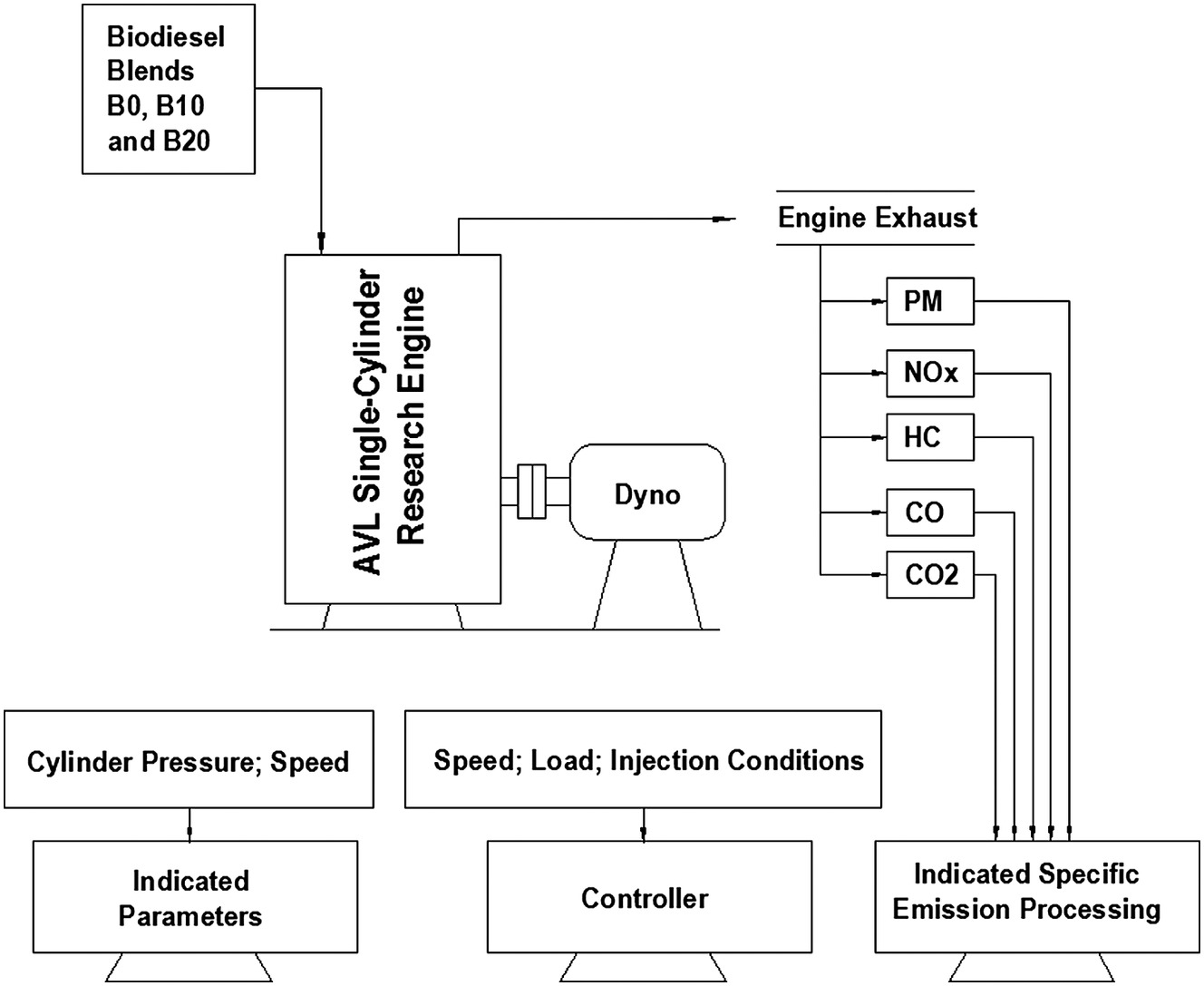 Residue-Based Biodiesel: Experimental Investigation into Engine Combustion  and Emission Formation | Journal of Energy Engineering | Vol 143, No 5