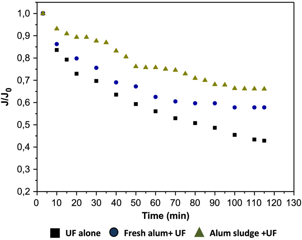 Evaluating Reuse of Alum Sludge as Coagulant for Tertiary