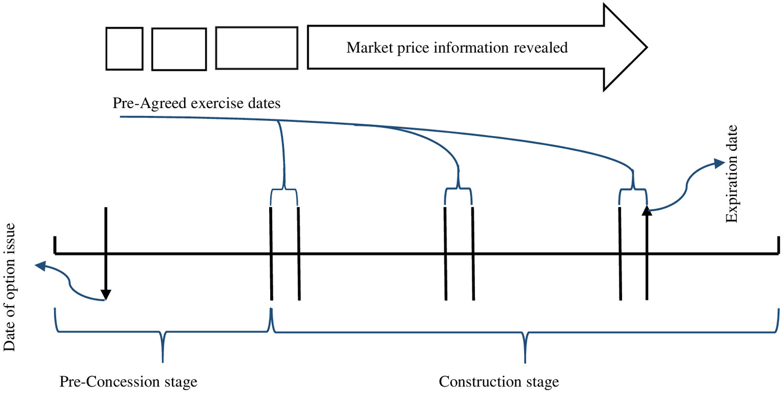 Applicability of Financial Derivatives for Hedging Material Price