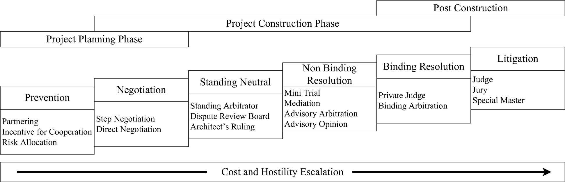 Option Pricing Model to Analyze Cost–Benefit Trade-Offs of ADR