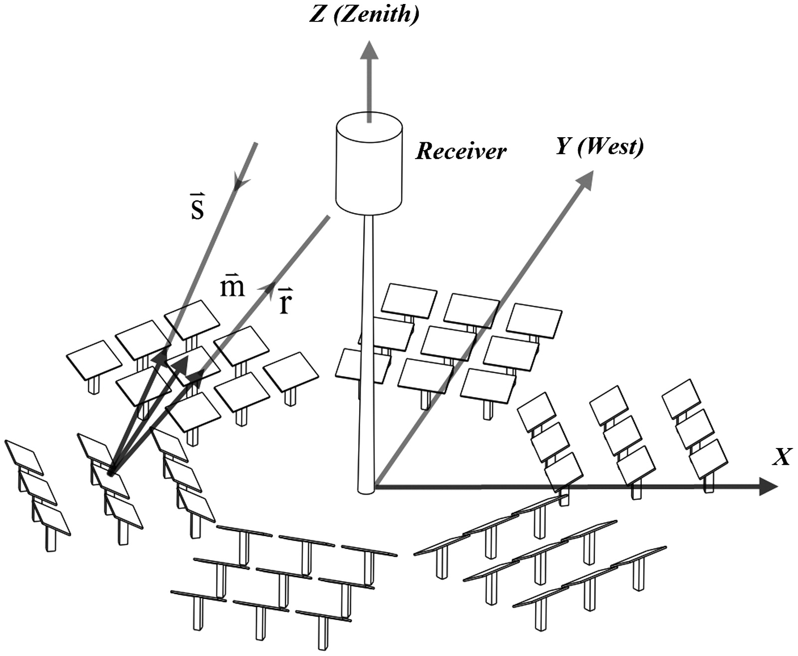 Optimization of Heliostat Layout in Central Receiver Solar Power ...