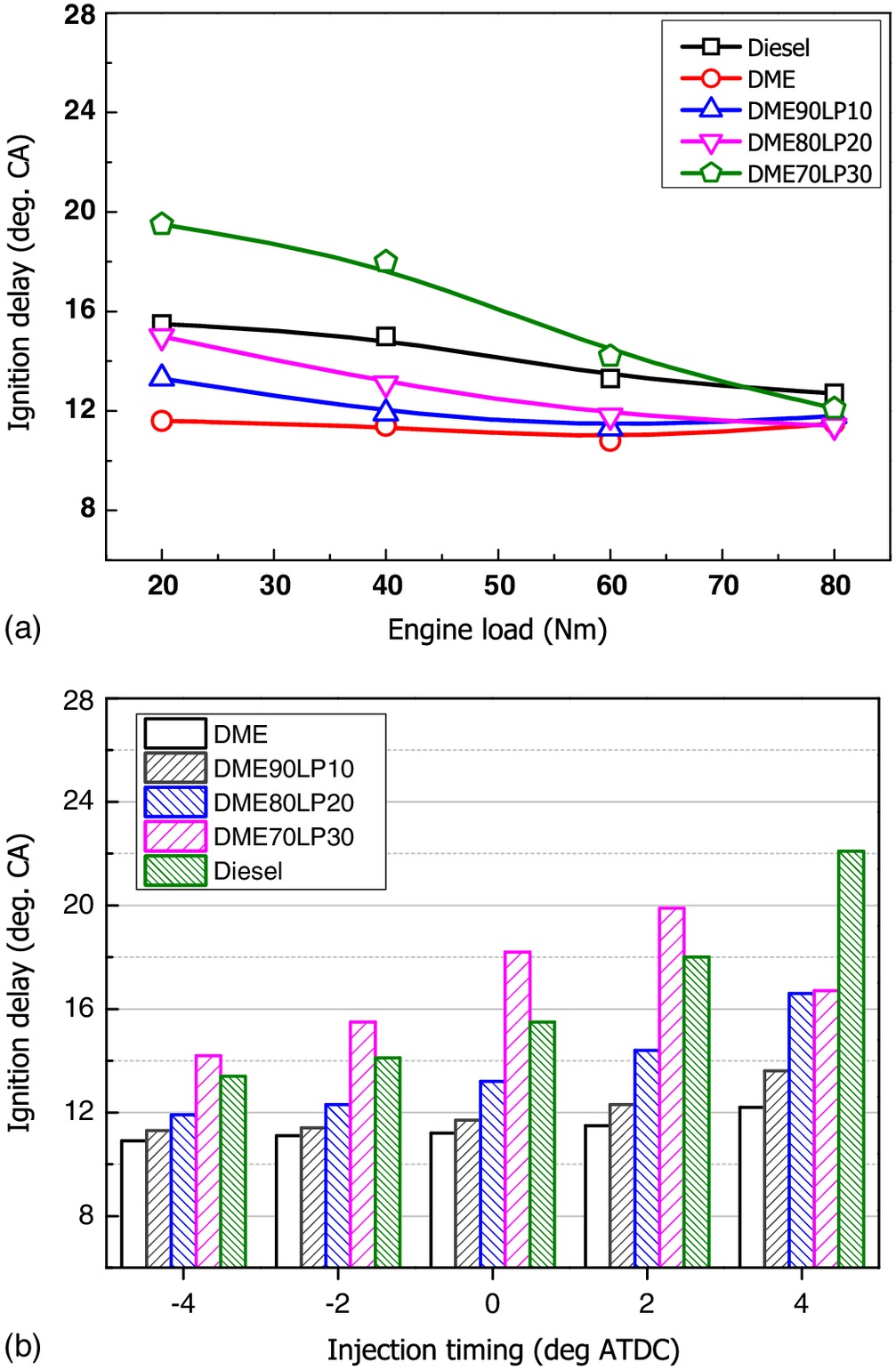 Effects of DME-Isobutane Blended Fuels on Combustion and
