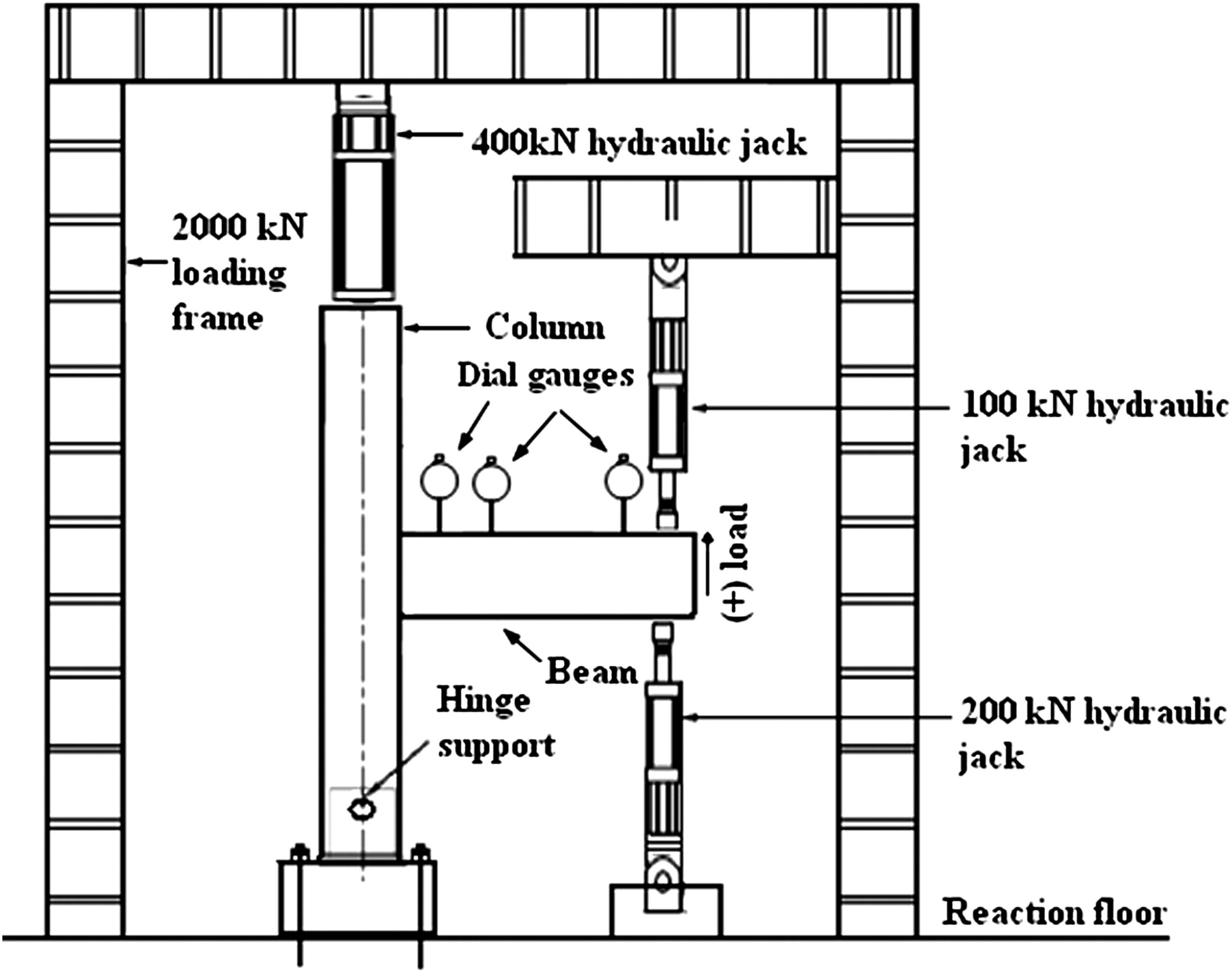 Jack Beam Diagram Trusted Wiring Loading Experimental Study On Two Simple Mechanical Precast Column Cantilever
