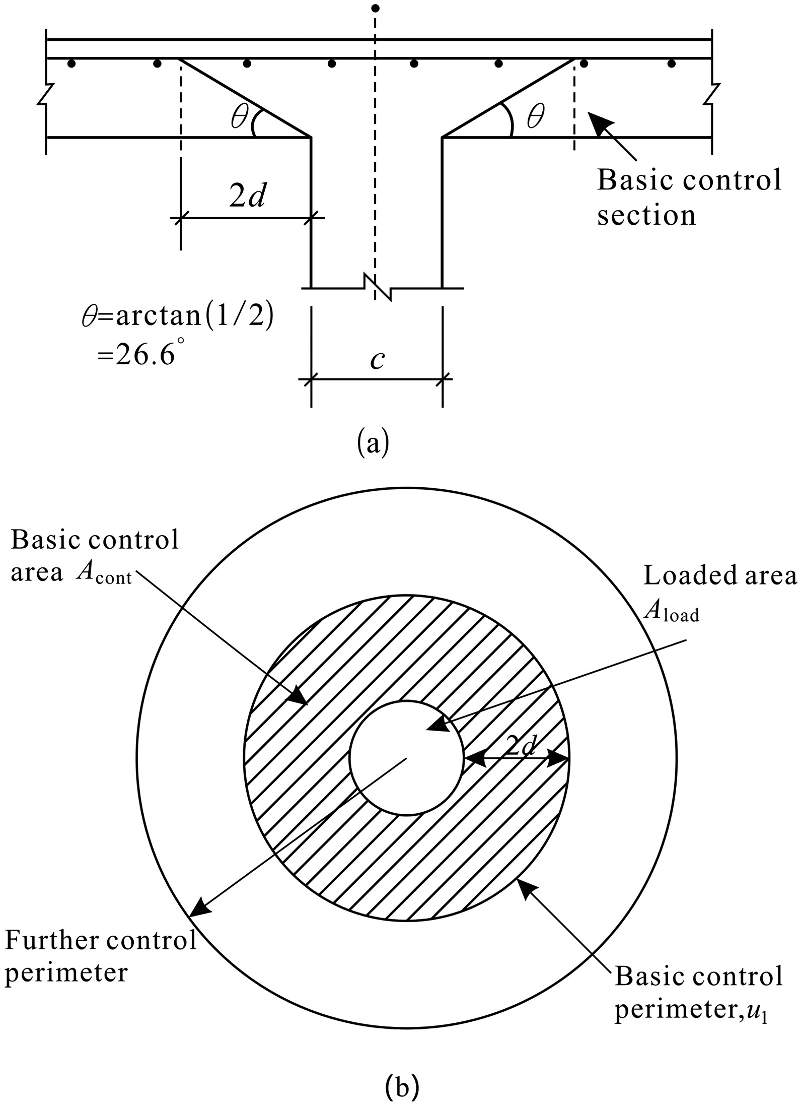 Ultimate Bearing Capacity of Reinforced Concrete Slab