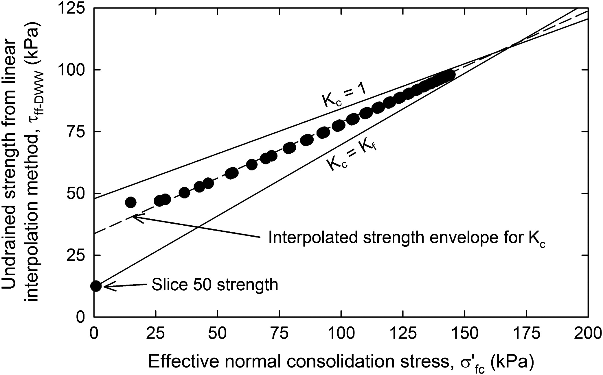 Improved Undrained Strength Interpolation Scheme for Rapid