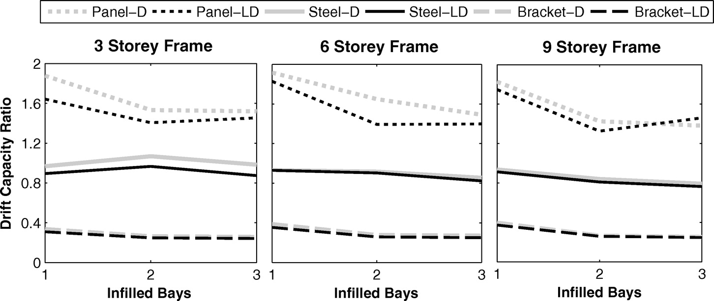 rectangle bracket frame. CLT\u2013Steel Hybrid System: Ductility And Overstrength Values Based On Static Pushover Analysis | Journal Of Performance Constructed Facilities Vol 28, Rectangle Bracket Frame