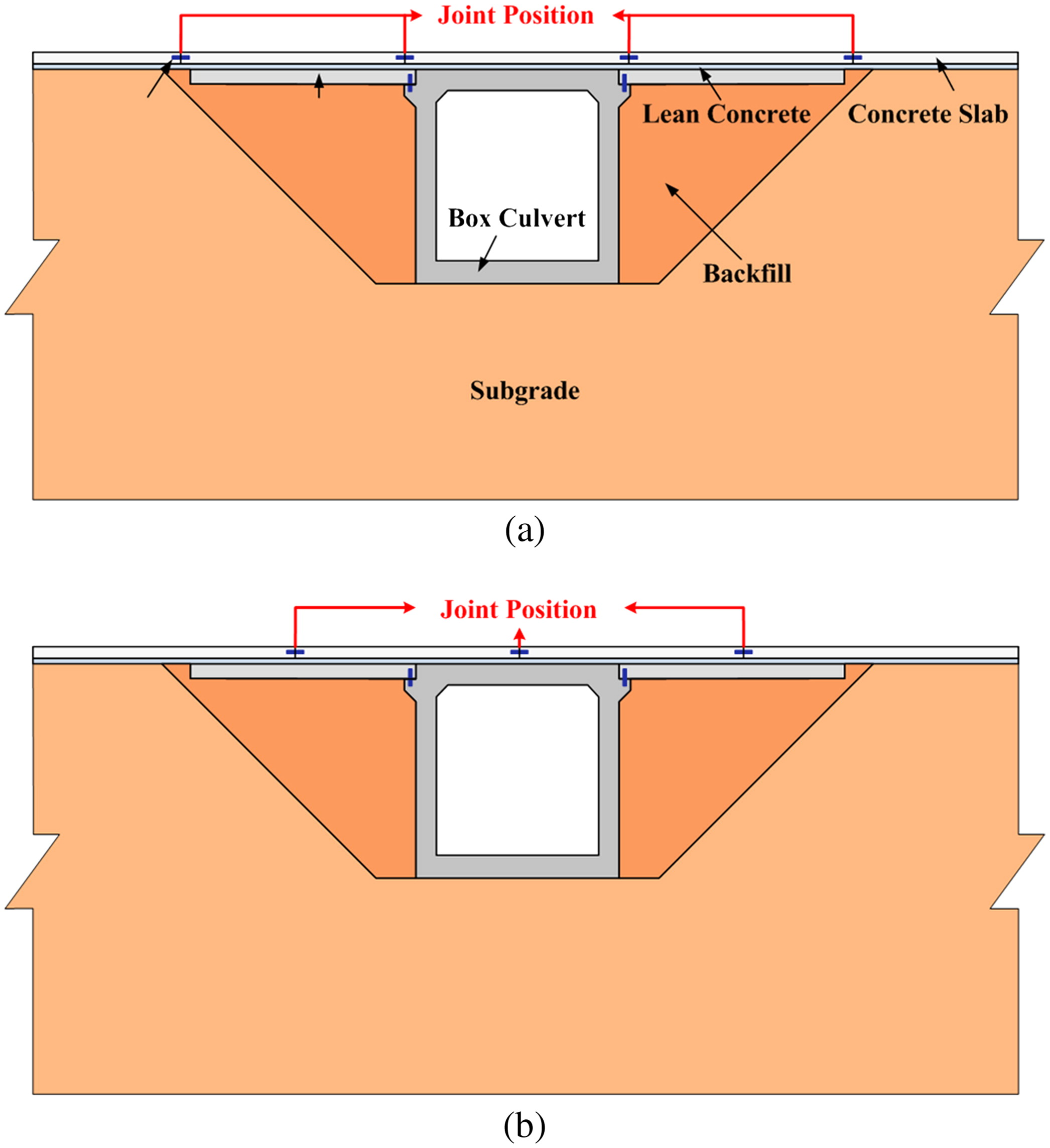 Influence of Box Culverts on Behavior of Jointed Concrete Pavements