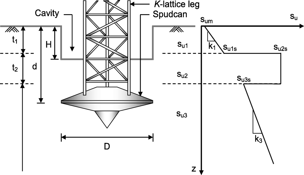Numerical Modeling of Spudcan Deep Penetration in Three-Layer Clays    International Journal of Geomechanics   Vol 15, No 6
