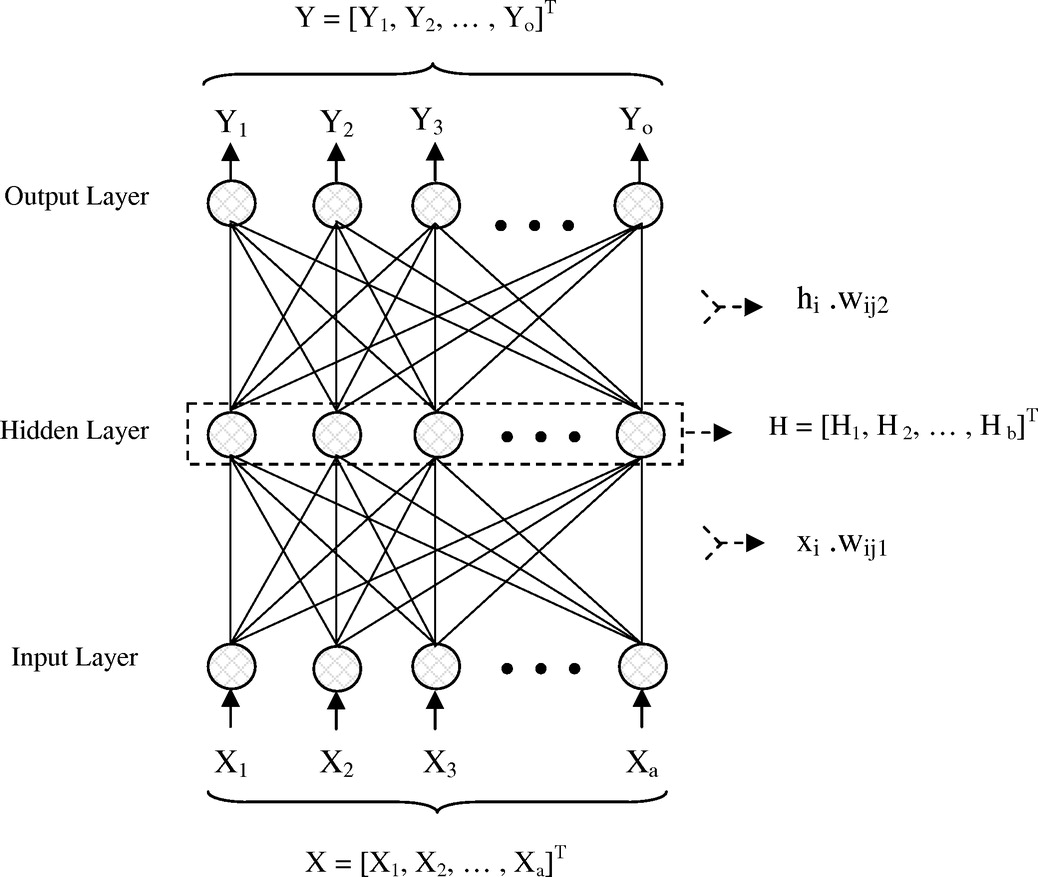 Optimal Management Of A Freshwater Lens In Small Island Using 555 Watchdog Timer Circuit Http8085projectsinfolong Time Pictures Surrogate Models And Evolutionary Algorithms Journal Hydrologic Engineering Vol 19