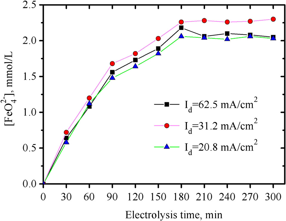 Synthesis of Ferrate(VI) in Two Cathodes and One Anode Cell