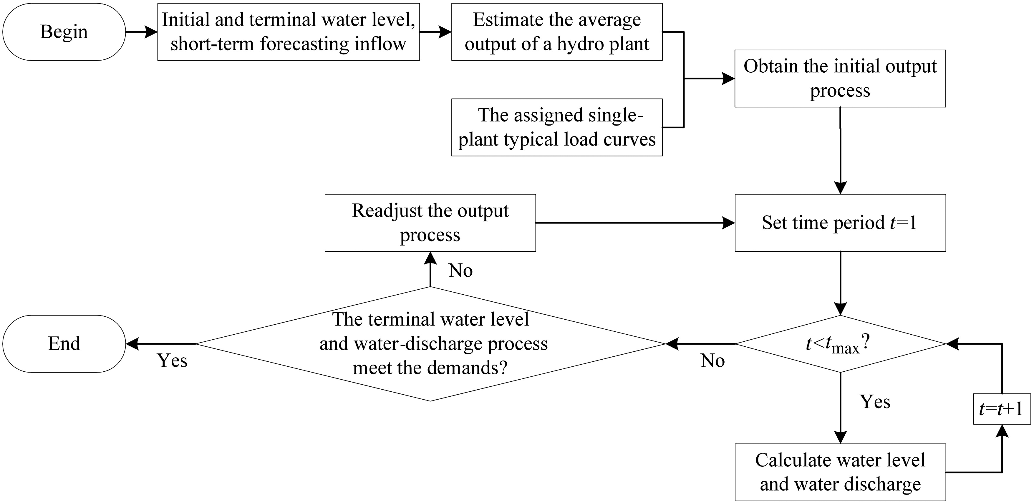 Daily Generation Scheduling Of Cascade Hydro Plants Considering Peak Power Plant Block Diagram Shaving Constraints Journal Water Resources Planning And Management Vol 142