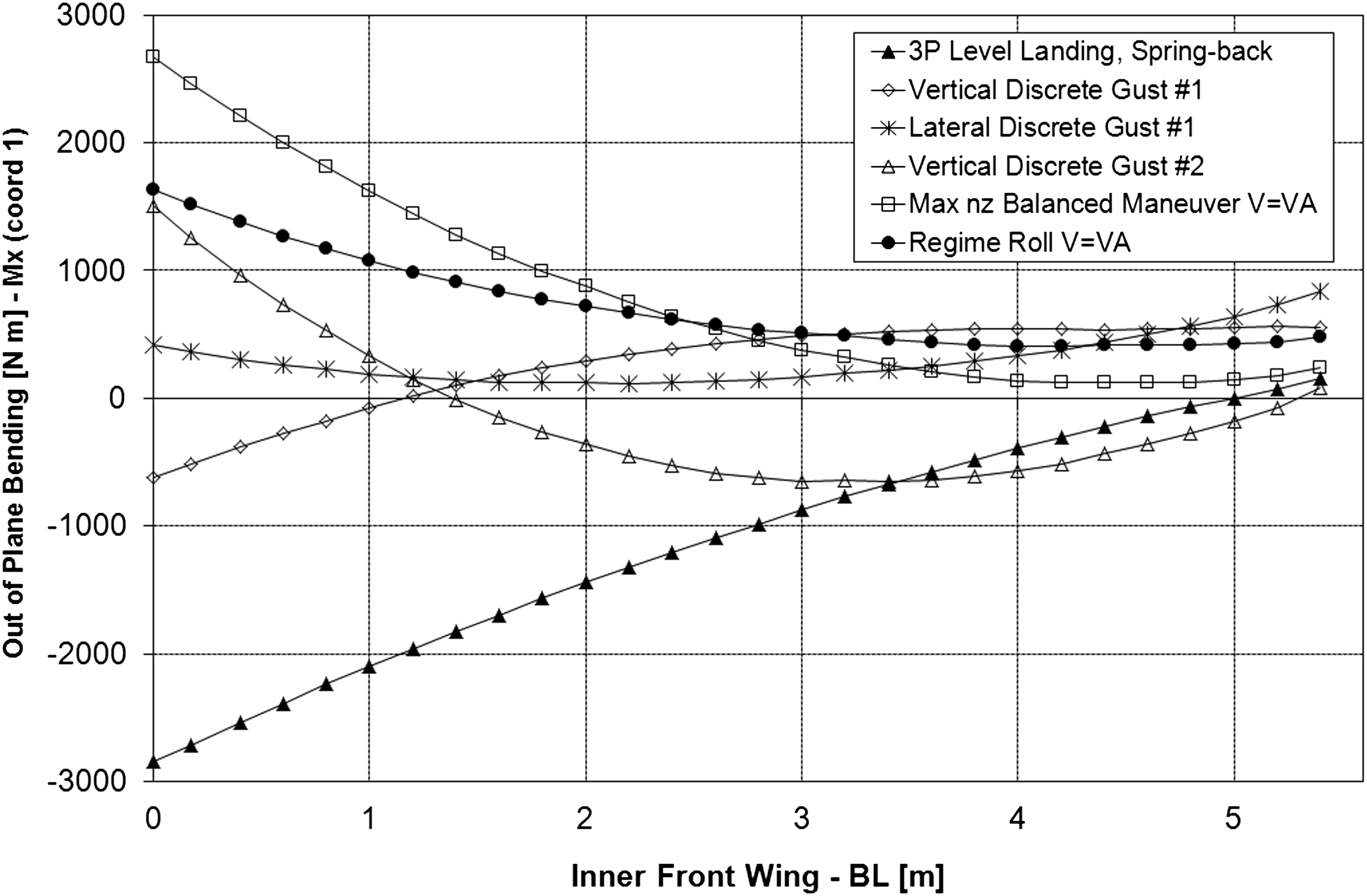 Structural And Aeroelastic Design Of A Joined Wing Uav Journal Plane Diagram Aerospace Engineering Vol 27 No 1
