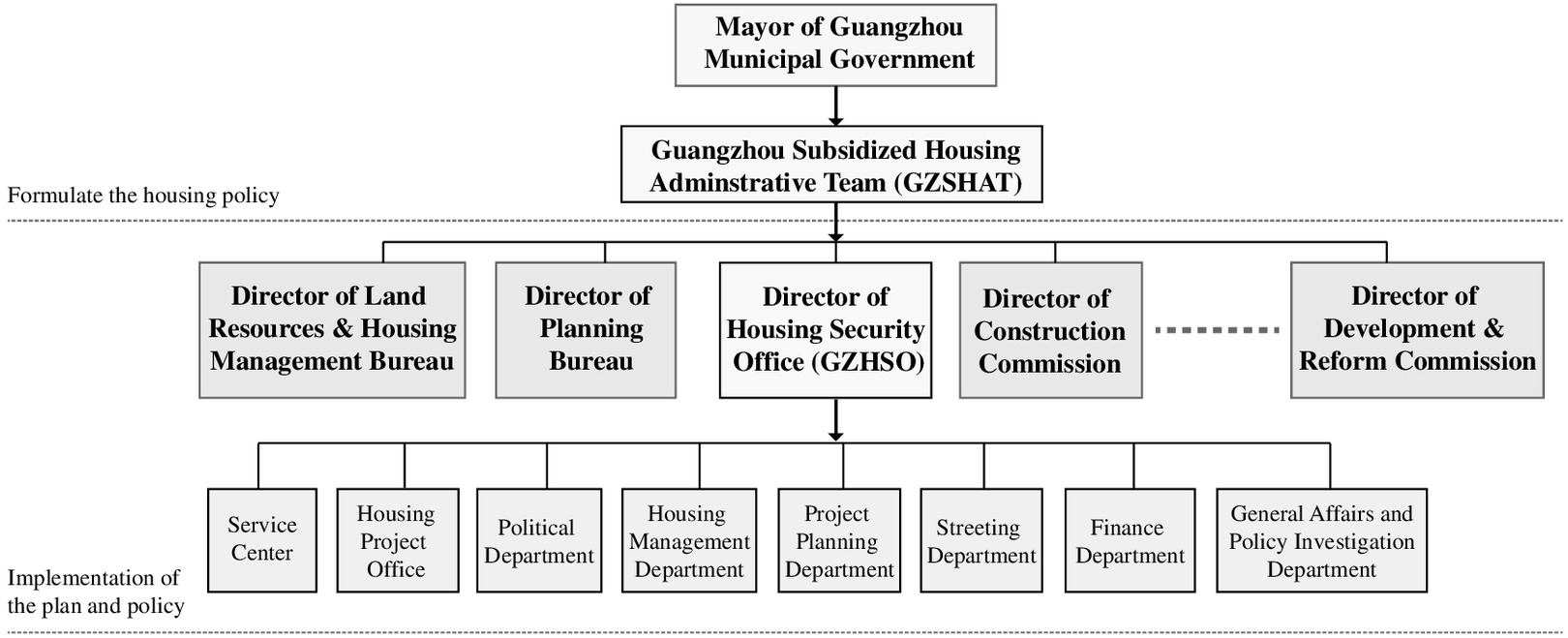 Policy Transferability on Public Housing at the City Level