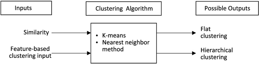 Hybrid Particle Swarm Optimization and K-Means Analysis for