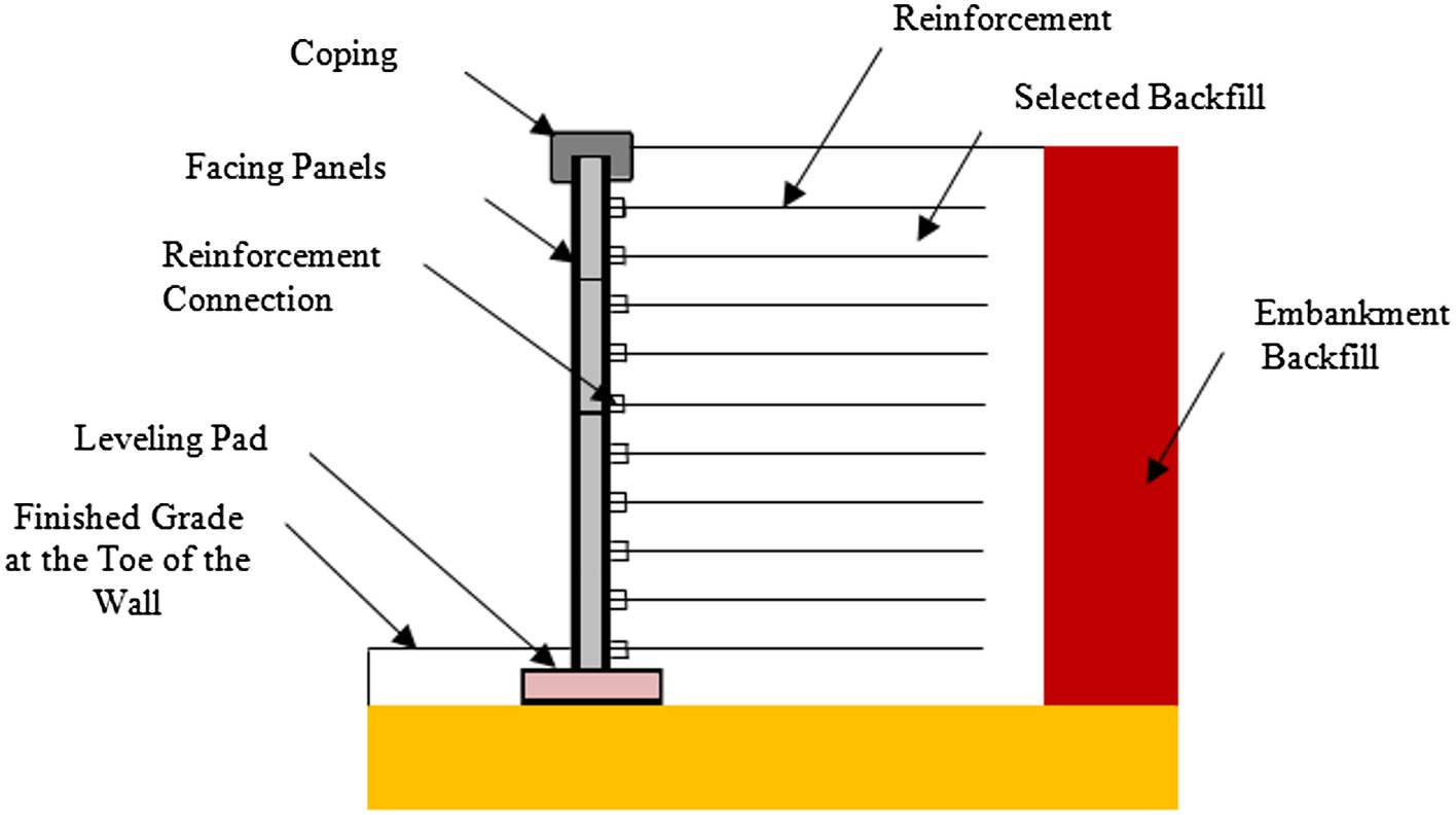 Inspection and Risk Assessment of Mechanically Stabilized Earth