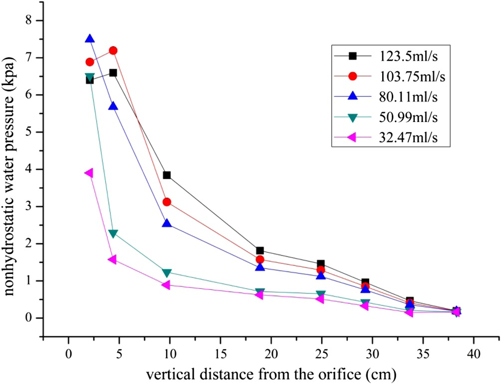 Experimental Observations on the Initiation of Sand-Bed