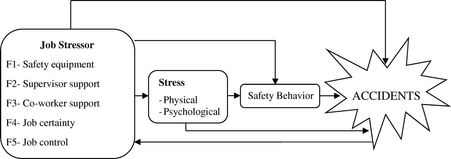Impact Of Job Stressors And Stress On The Safety Behavior