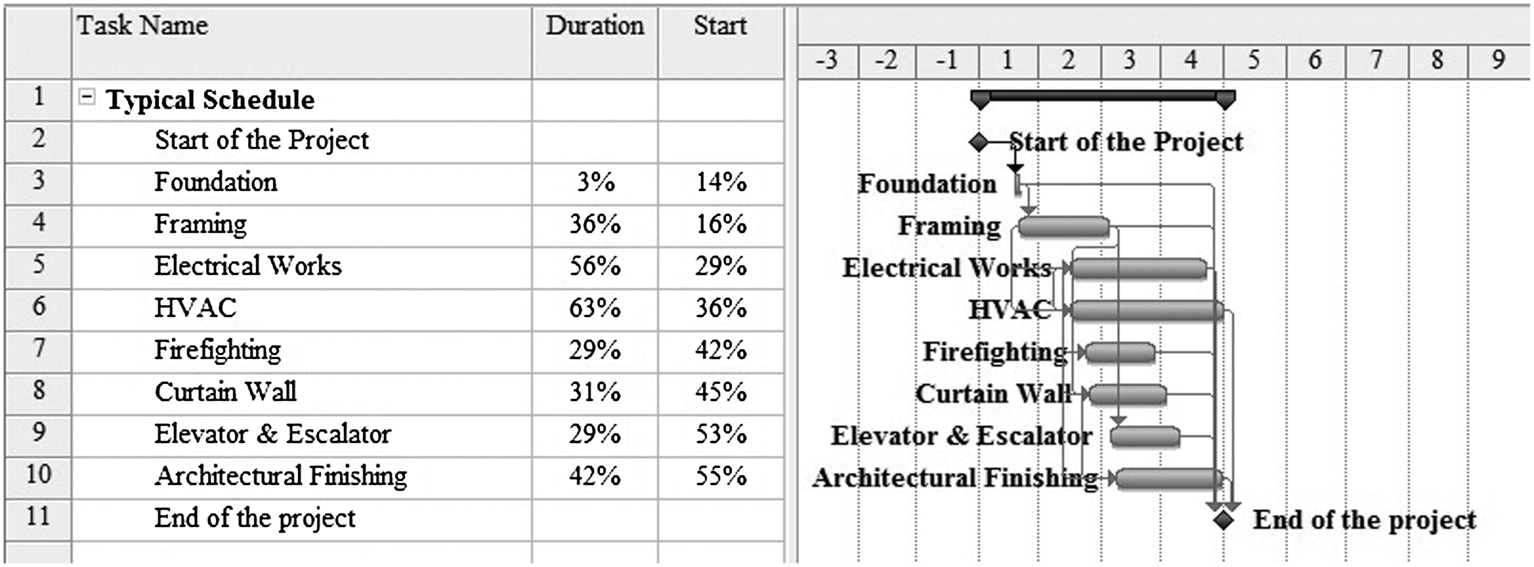 Review of Detailed Schedules in Building Construction
