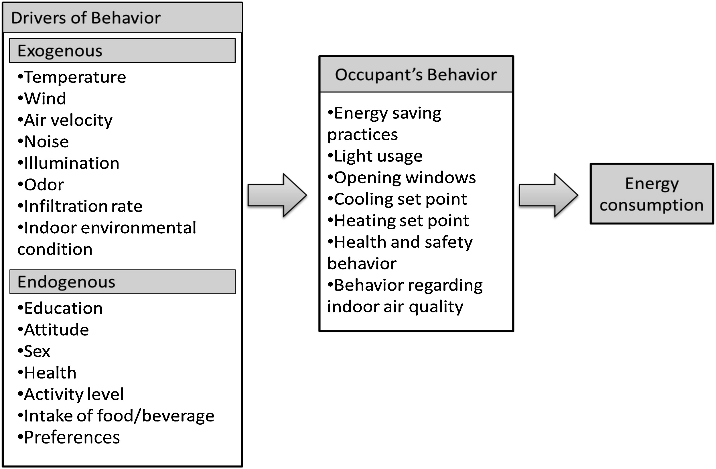 Impact of Low-Income Occupant Behavior on Energy Consumption in Hot