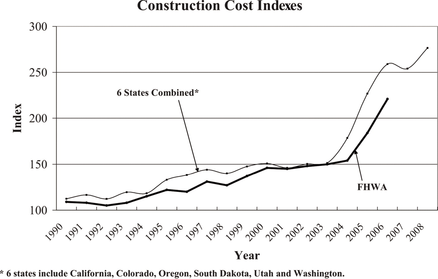 Louisiana Highway Construction Cost Trend after Hurricanes