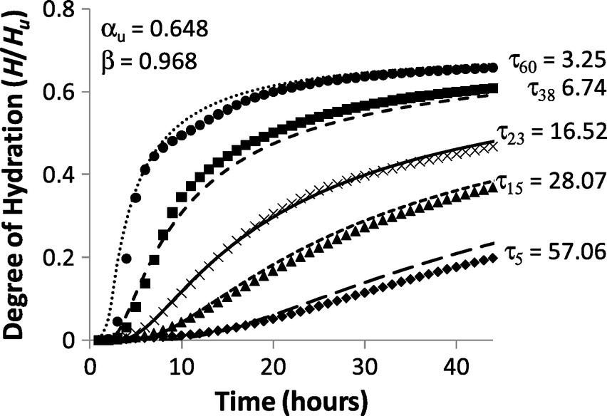 Effect of Chemical Admixtures on Apparent Activation Energy