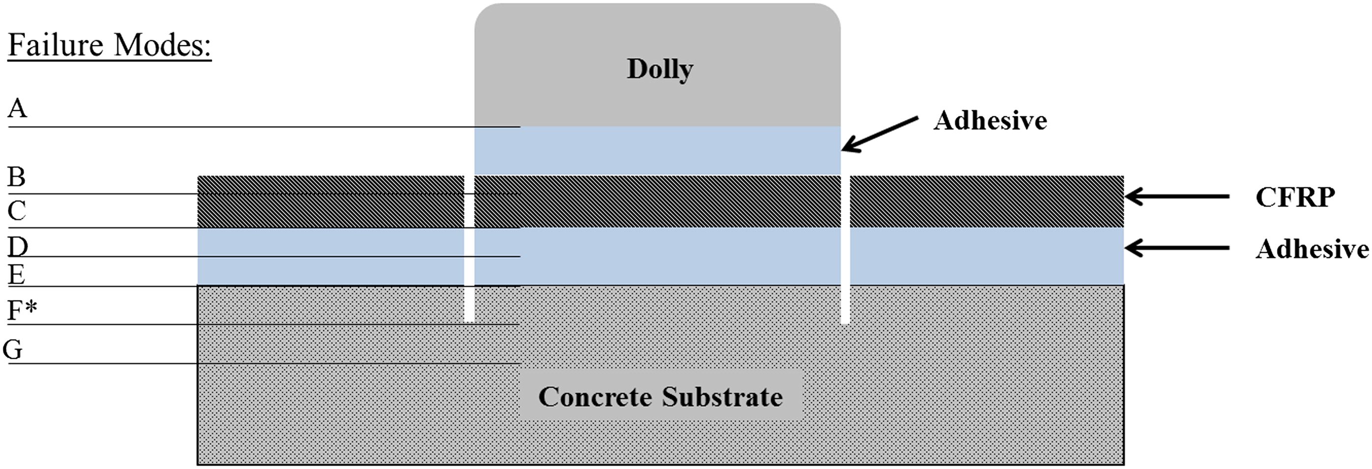 Evaluation of Pull-Off Tests as a FRP–Concrete Bond Testing