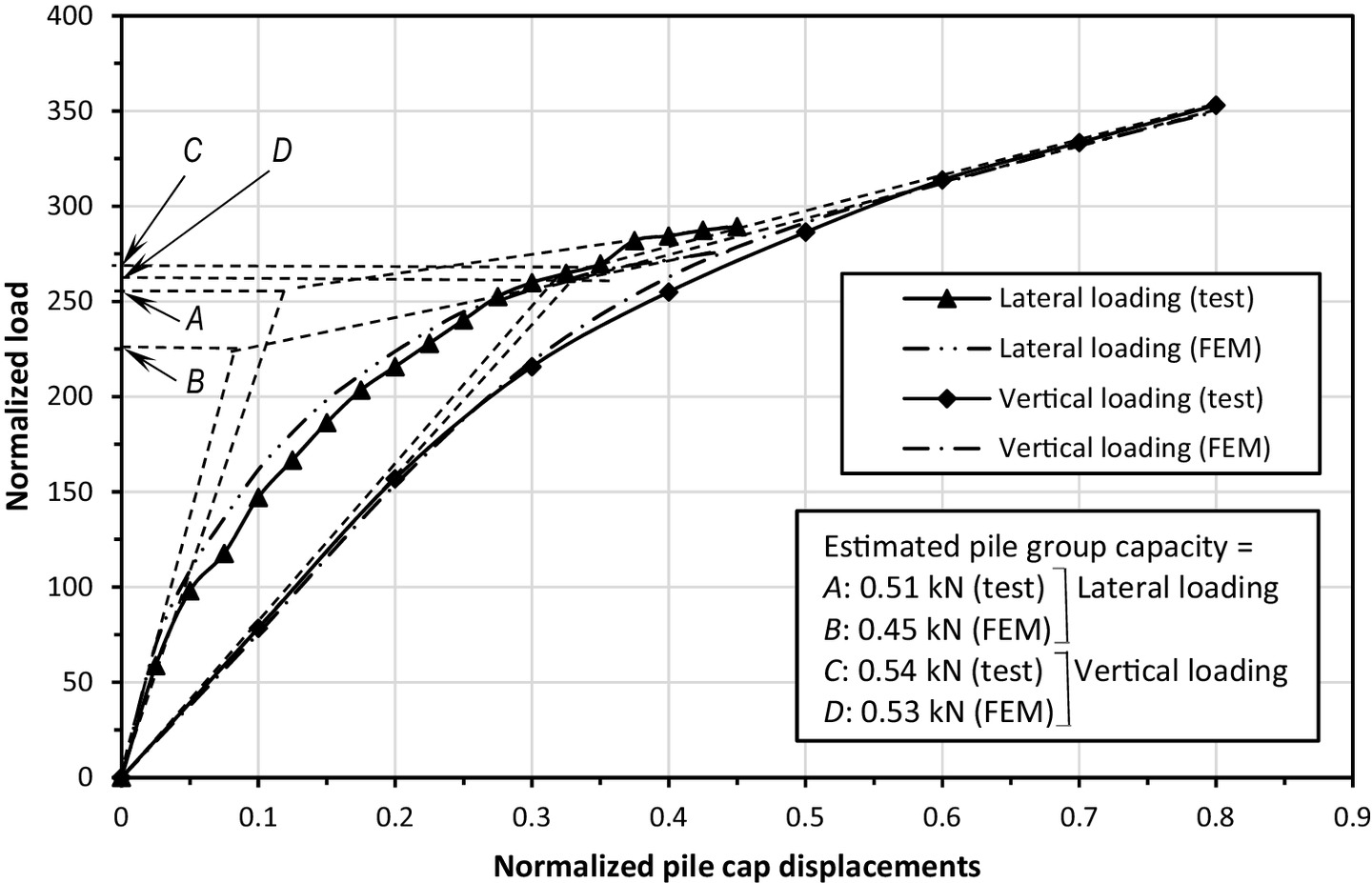 Measured and Predicted Response of Pile Groups in Soft Clay