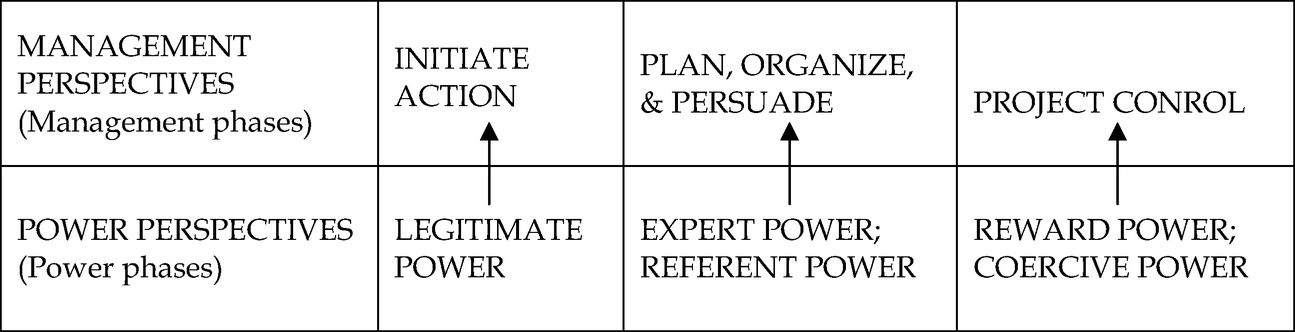 Organizational Power in Perspective | Leadership and Management in
