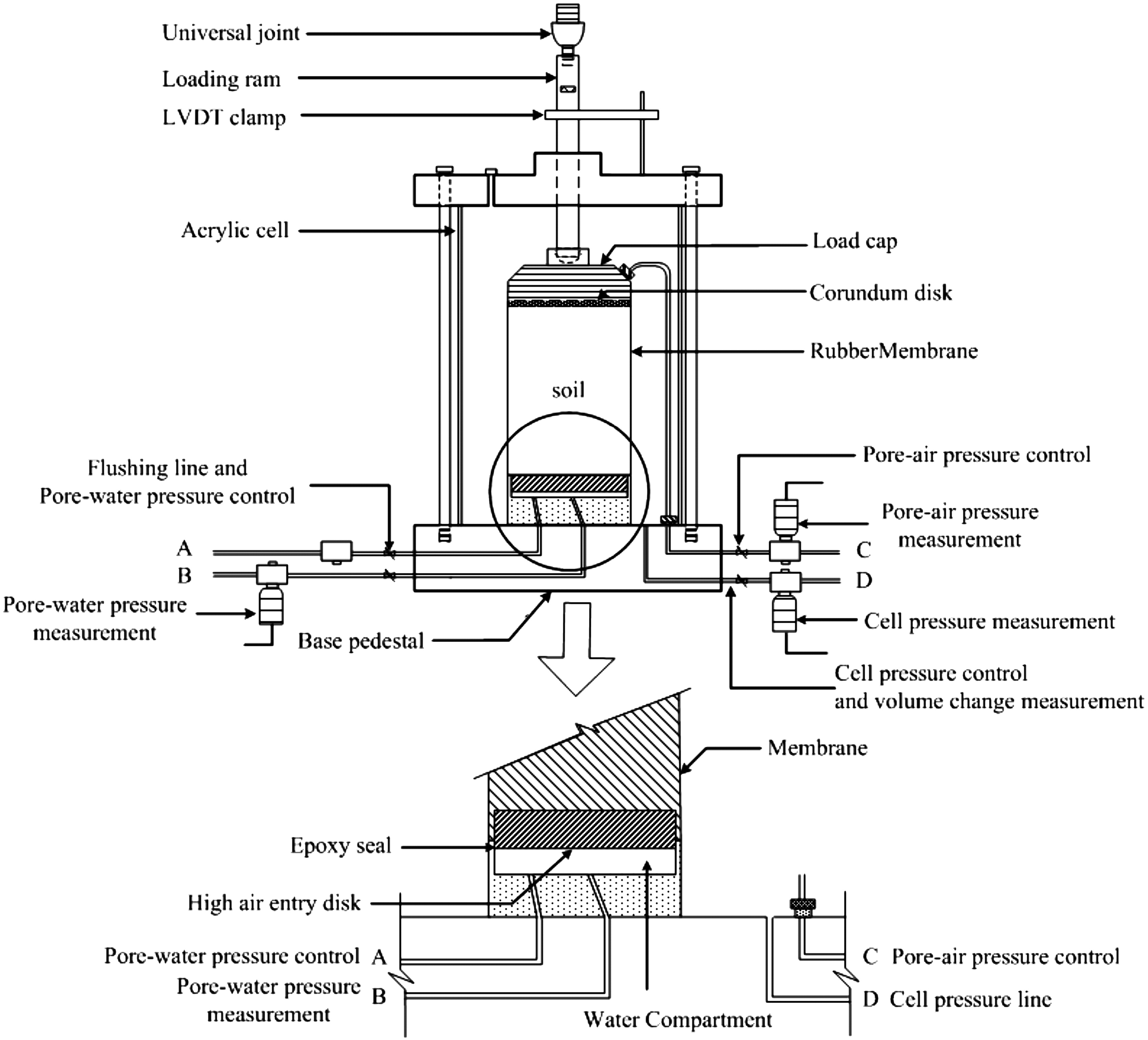 Suction Controlled Laboratory Test On Resilient Modulus Of Logic Diagram 8085 Unsaturated Compacted Subgrade Soils Journal Geotechnical And Geoenvironmental Engineering