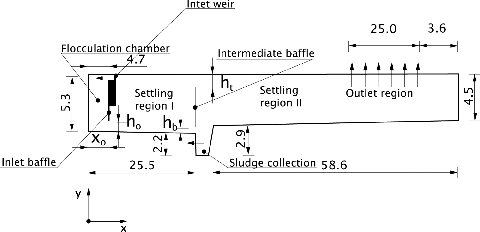 Design of Secondary Settling Tanks Using a CFD Model | Journal of ...