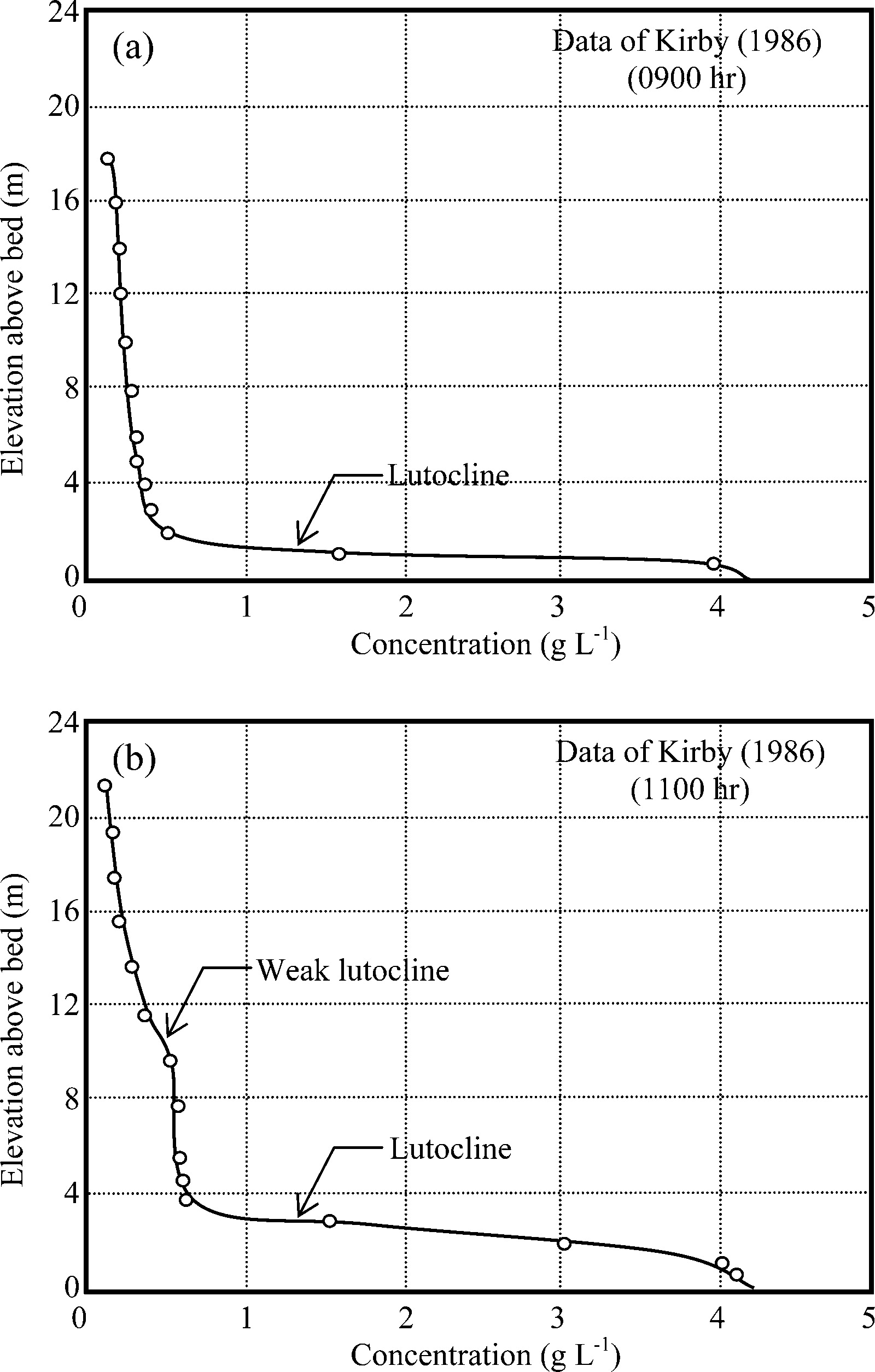 Management of Fluid Mud in Estuaries, Bays, and Lakes. II ... on